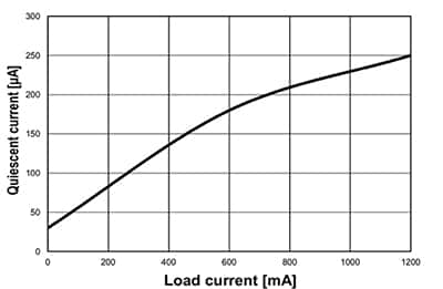 Graph of load current and quiescent current for STMicroelectronics' LDL112 LDO